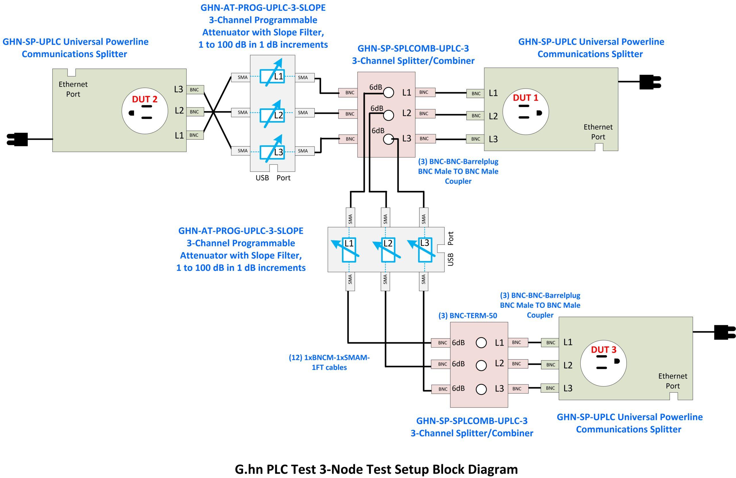 G.hn PLC Test 3-Node Test Setup diagram.